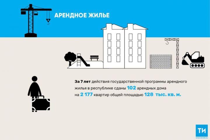Количество арендных домов в Татарстане к концу года увеличится до 284 b9b6bf3c901